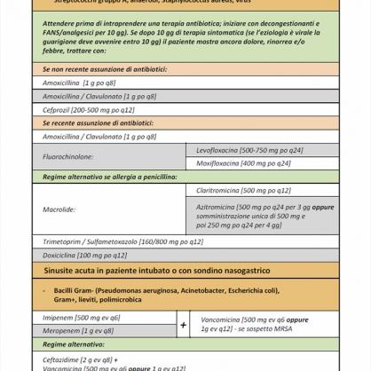 Antibioticoterapia Empirica Intraospedaliera - Page 1